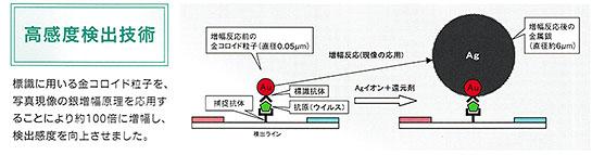 高感度検出技術