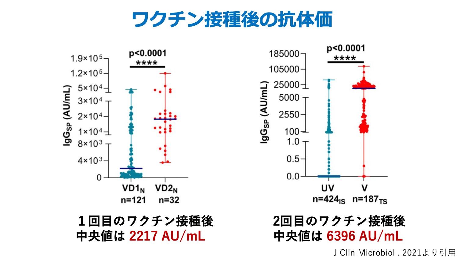 コロナワクチン接種後の抗体価